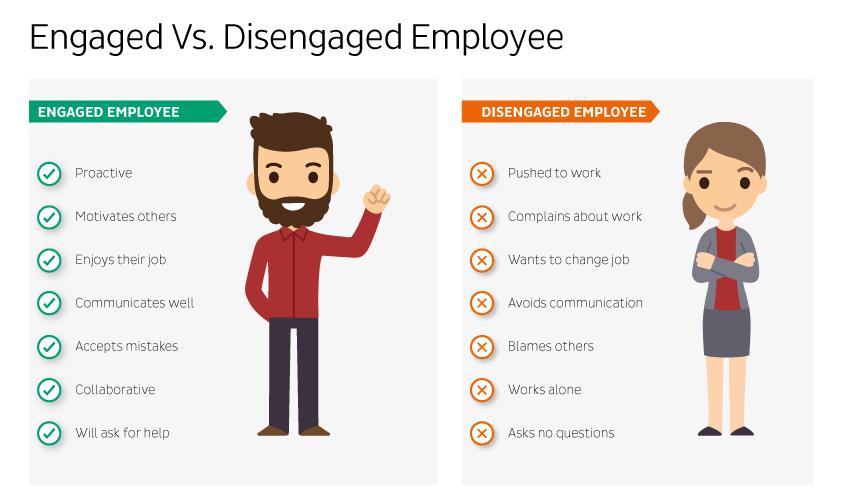 engaged versus disengaged employee