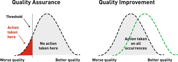 Differences between Quality Assurance and Quality Improvement