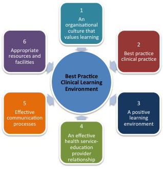 The BPCLE Framework includes six elements that are the essential underpinnings of a high quality learning environment